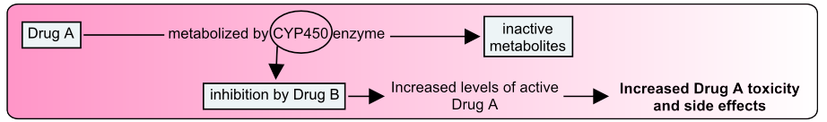 CYP450_enzyme_inhibition_zoom_out_pharmacotherapy