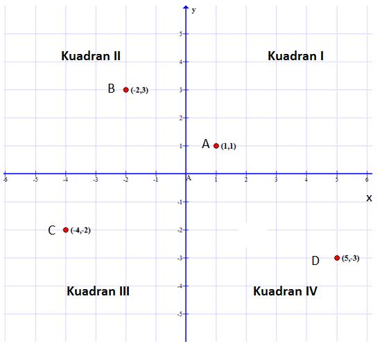 Koordinat Cartesius - Partner Studi Matematika