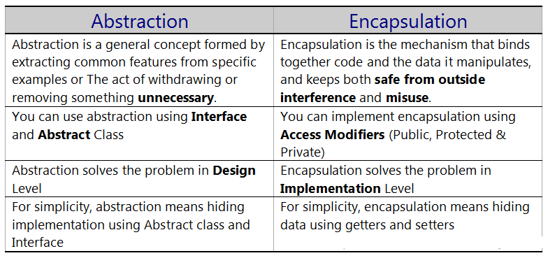 Difference between Abstraction vs Encapsulation in Java