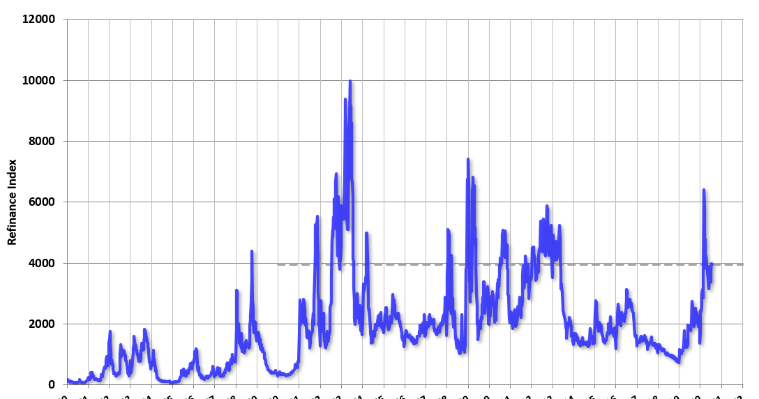 MBA: Mortgage Functions Decrease in Latest Weekly Gape thumbnail