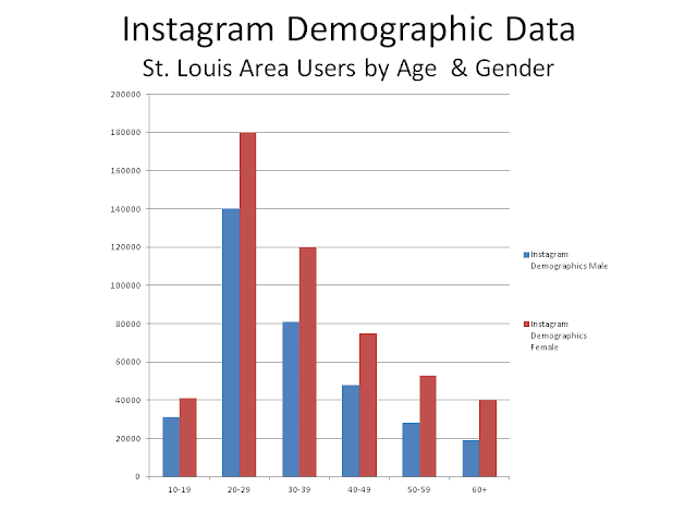 Bar graph of st louis area instagram users, by age and gender
