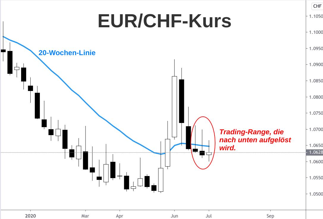 Euro-Franken-Kurs wöchentlicher Kerzenchart im Juli 2020 mit Trading-Range