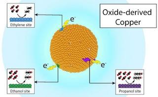 Daur ulang karbondioksida sebagai bahan bakar dengan katalis tembaga terbarukan