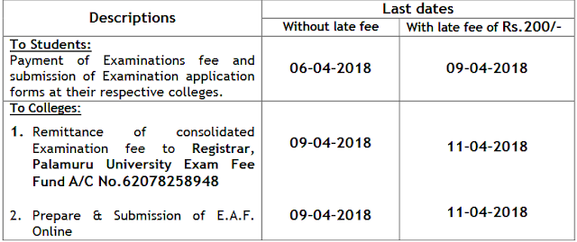 PU Degree Supply Palamuru University Degree Supply Exam Notification