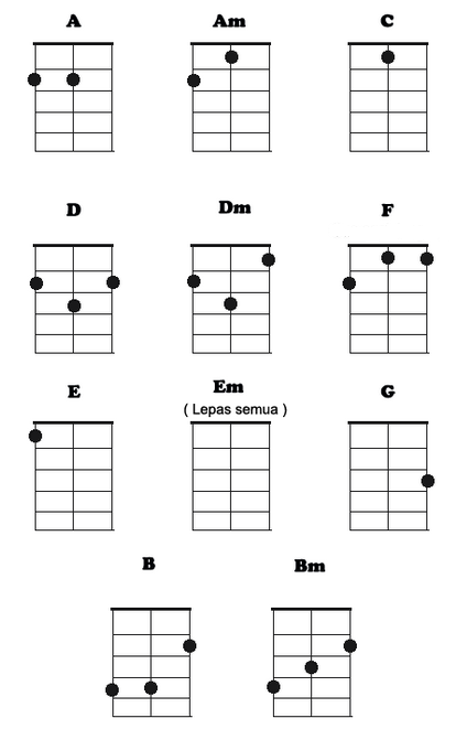Chord Gitar Kentrung - Chord Gitar Lagu Lagu Kenangan