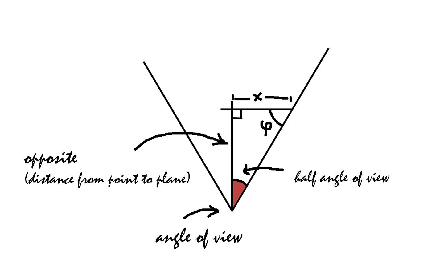 Visualize the field of view of your lens' focal length (DX