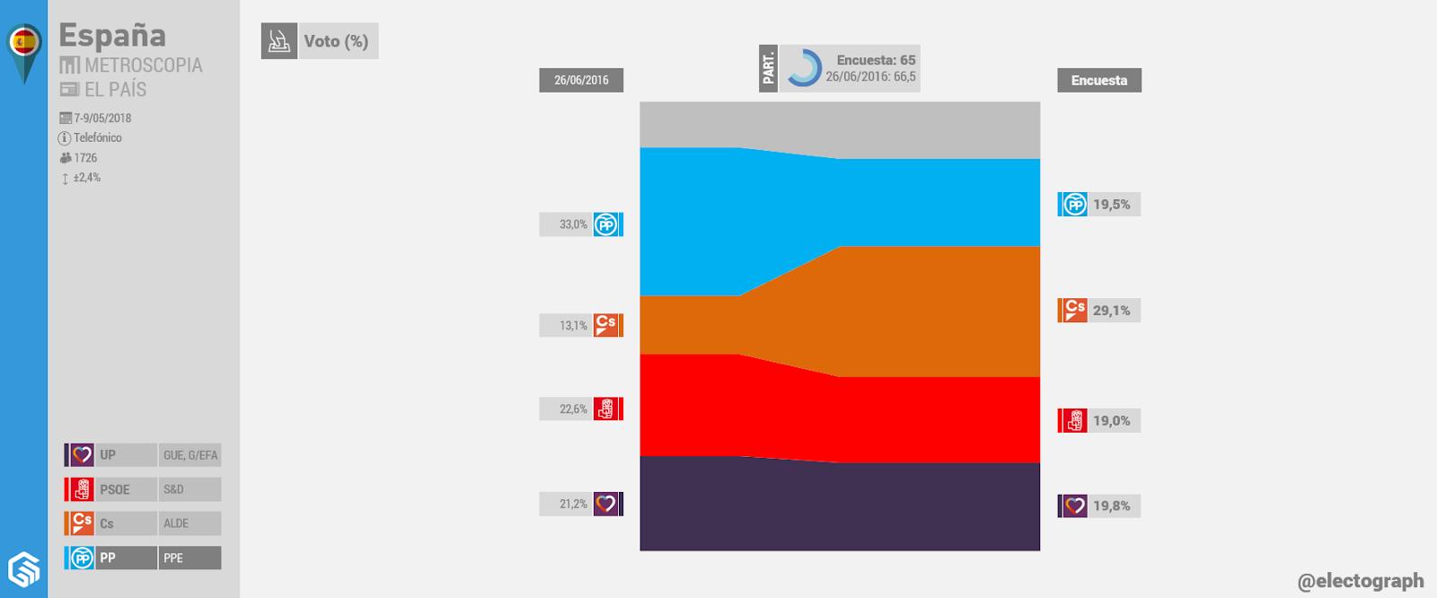 Gráfico de la encuesta para elecciones generales realizada por Metroscopia para El País en mayo de 2018