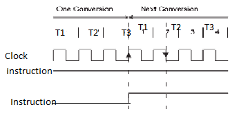 instruction definition in microprocessor