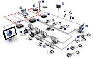 Cara membuat Alat Report Monitor dengan Rasberry Pi untuk Kantor