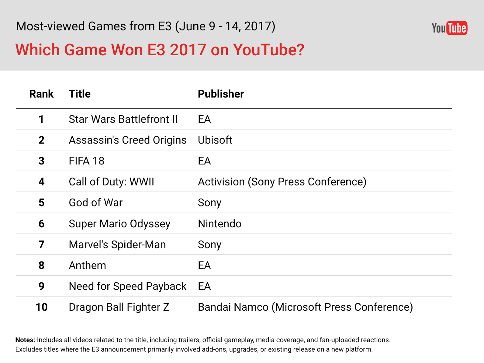which game won e3 2017 on youtube的圖片搜尋結果