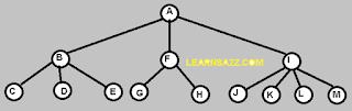 binary tree , data structure