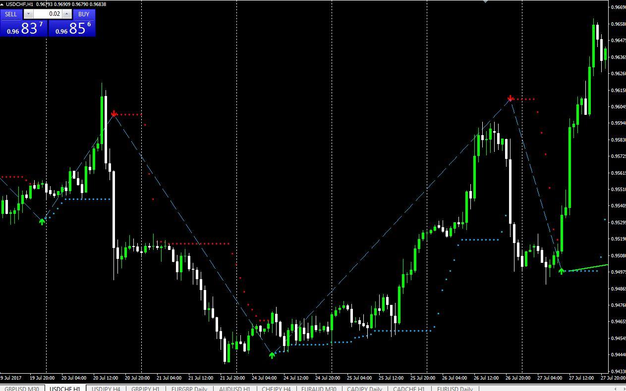 Forex market direction indicator