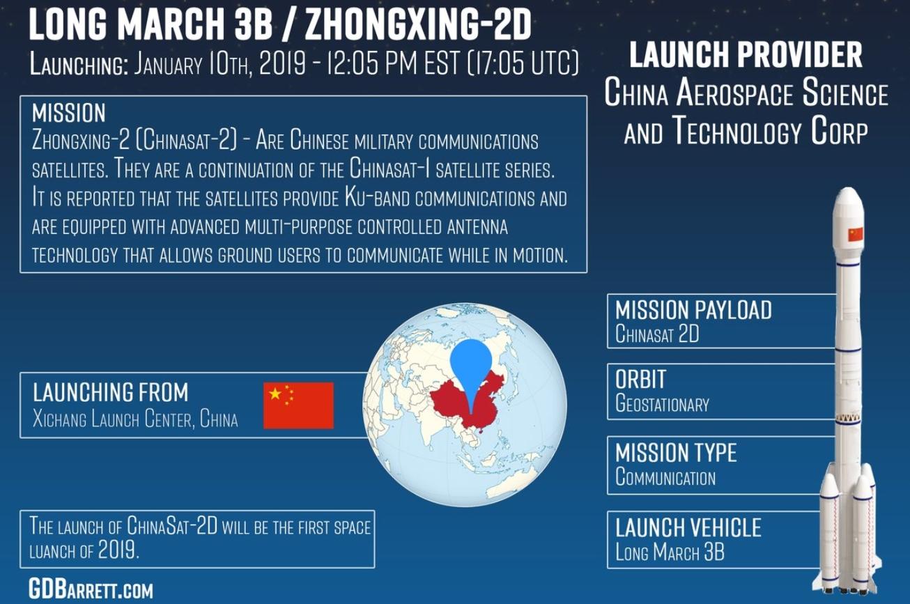 Spesifikasi Satelit Chinasat 2D