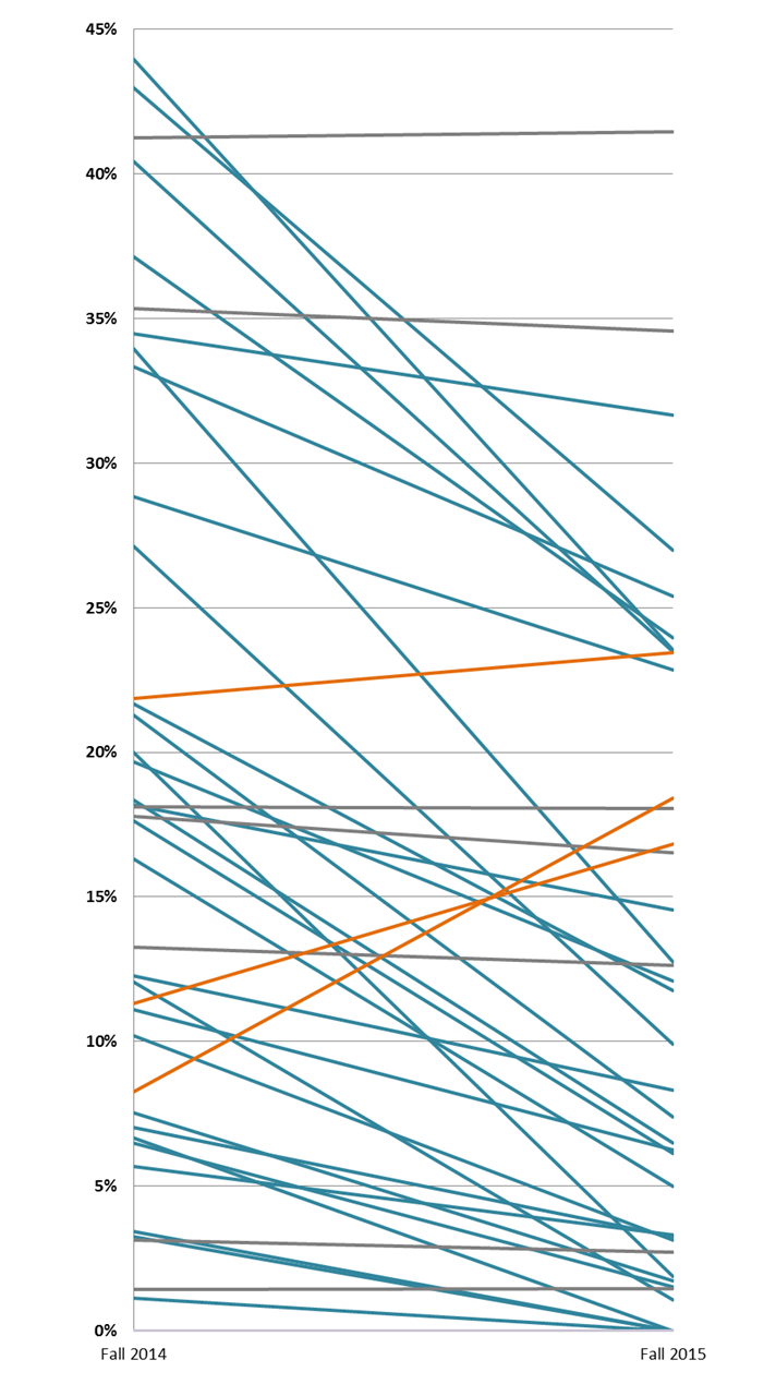 Excel for Educators: Show the Data: Bump Charts
