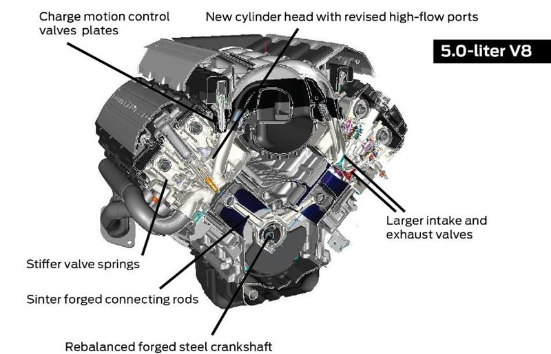 2015 Ford Mustang Coyote 5.0 engine improvement