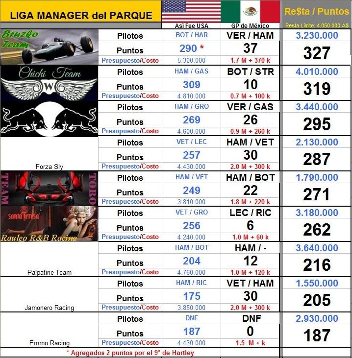 LIGA MANAGER F1 ALBERT PARK (sólo para gourmets) 2018 - Página 21 LMdP_%252819%2529-MEX%2BResultado
