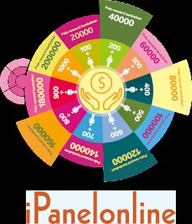Kunci Sukses Untuk Mendapatkan Poin/Uang Sebanyak-Banyaknya Di Situs  IpanelOnline Ini