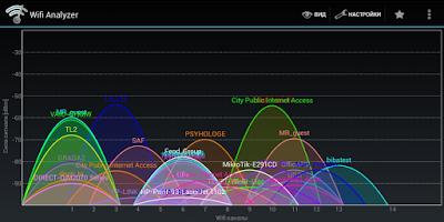 Как бороться со снижением производительности Wi-Fi сети?