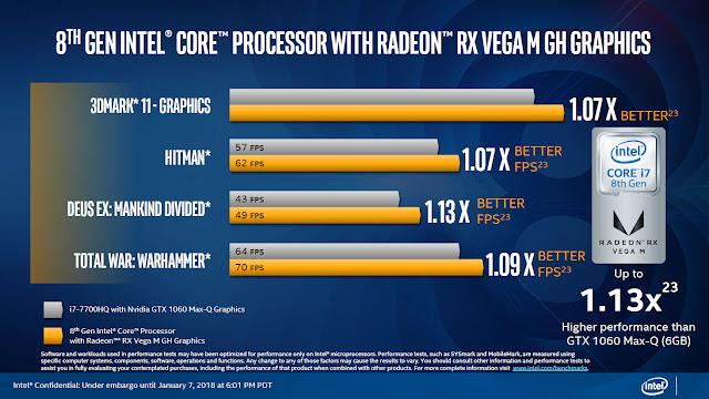 Intel's 8th Gen G-series processors pack RX Vega M graphics 4