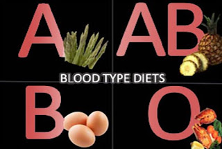 A Positive Blood Type Diet Meal Plan