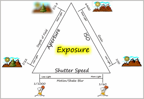 Kombinasi antara iso, shutter speed dan aperture. Sumber foto : Google.