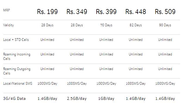 Airtel Revises Rs. 199, Rs. 448, Rs. 509 Plans