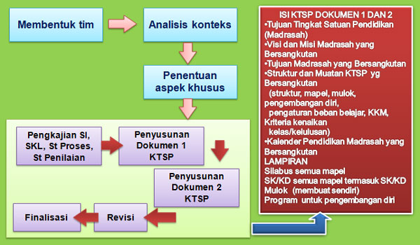 Langkah-Langkah Teknis Dalam Penyusunan Kurikulum KTSP
