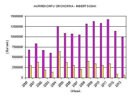 aurrekontuen-eta-inbertsioen-arteko-erkaketa-2000-2013.JPG