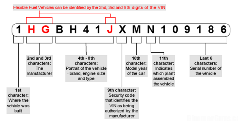 How to Read a BMW Vin Number
