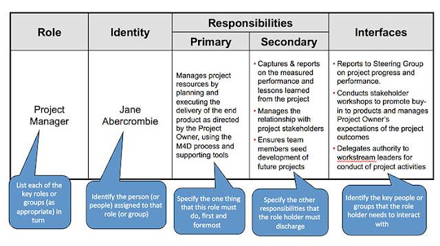 Tda 5 Schools as Organisations
