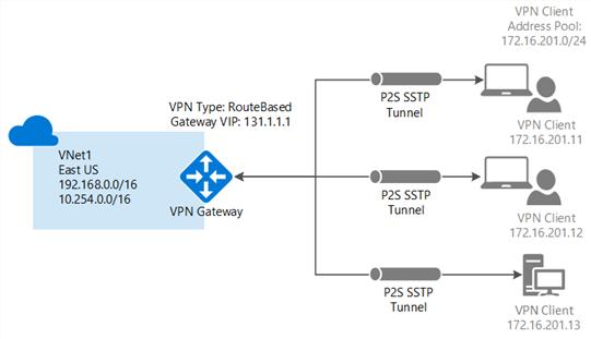 Configurer une connexion point à site à l'aide d'une authentification par certificat (classique)