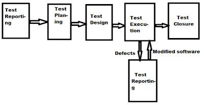 Life cycle software testing pdf