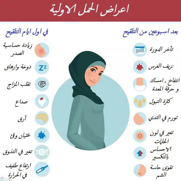 إكتشفي هل أنت حامل من خلال هذه الأعراض التالية!