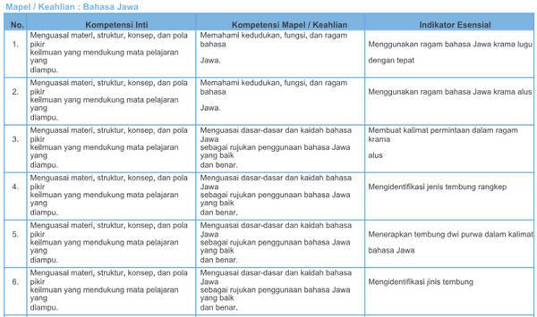 Kisi-Kisi Soal Pretest PPG 2018 Bahasa Jawa