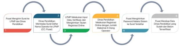 alur proses pendaftaran akun dapodik dinas pendidikan dan lpmp