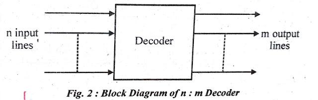 Decoder Block diagram