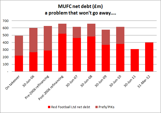 the andersred blog: The Manchester United IPO some initial