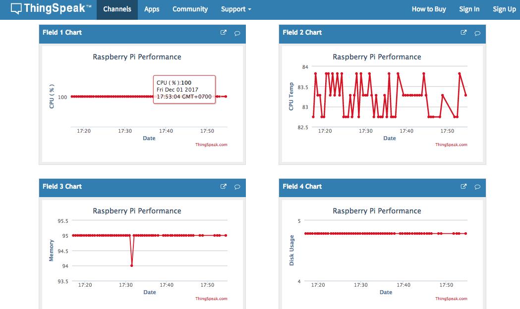 Raspberry Pi Projects: Raspberry Pi IoT Performance Monitor