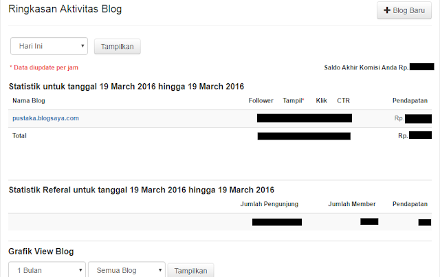 Tampilan Dasboard Blogsaya.com
