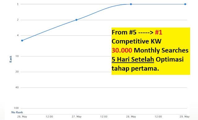 Posisi #5 naik ke posisi #1 untuk kompetisi Sulit dalam waktu 2 hari