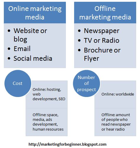 differences between offline and online businesses Businesses can use both online and offline models for example, newspapers have built online portals that incorporate multimedia and interactivity to enrich the reading experience a bank's.