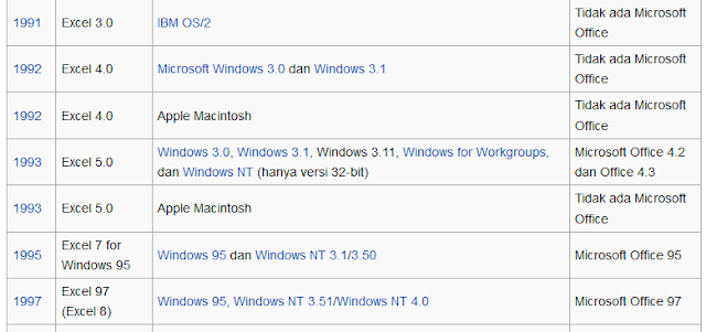 Sejarah versi Microsoft Excel