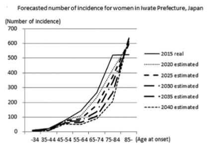 図:脳卒中発生数の未来推移