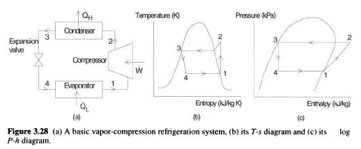 vapor compression refrigeration cycle pv diagram century electric basics of mechanical engineering vapour the vaporisation continuous upto at state 1 and this stage refrigerant depends upon heat absorbed