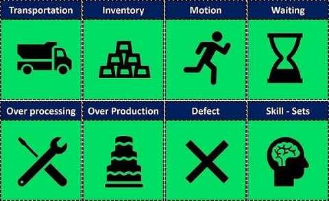 8 lean wastes in lean Manufacturing