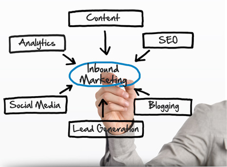 How To Succeed With Inbound Marketing? - SEO Information Technology