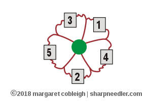Diagram showing the order in which to stitch the petals on the embroidered remembrance poppy