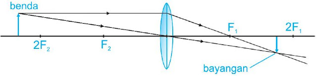 Jarak benda sama dengan panjang fokus lensa cembung (s = f)