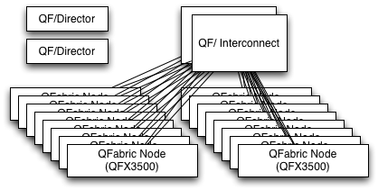 Juniper QFabric with Nodes, Interconnect, and Director
