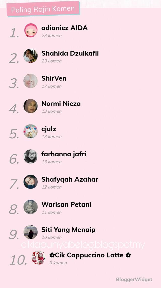 Top commentator pilihan cikla untuk bulan Februari 2019.